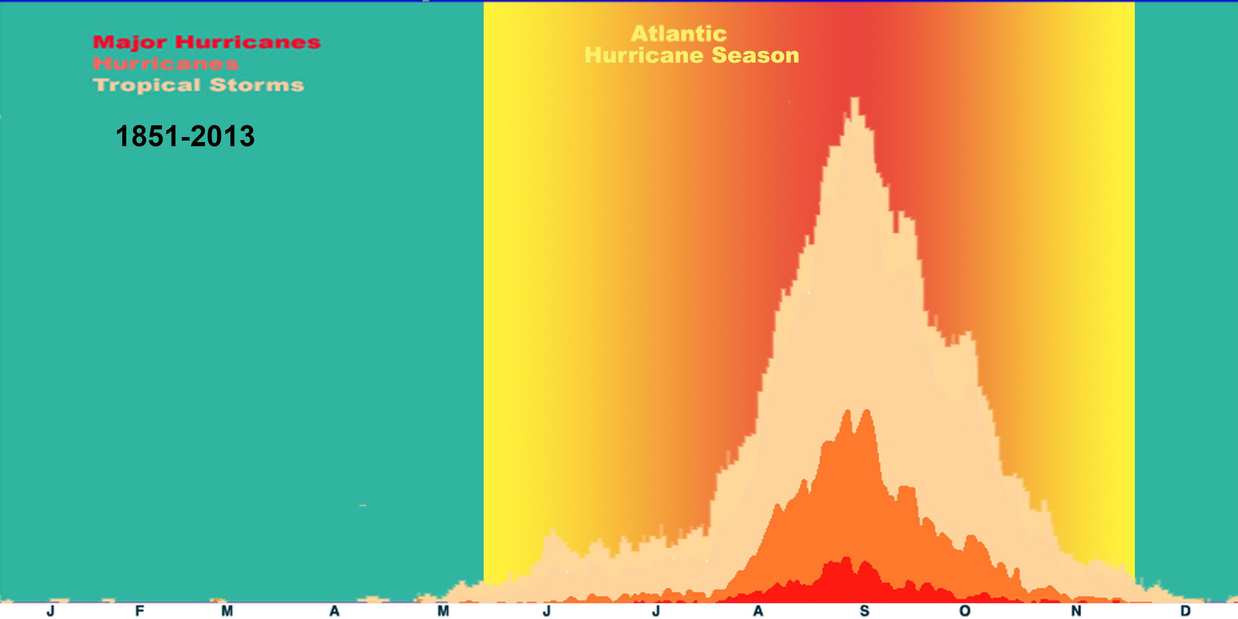 Atlantic hurricane data