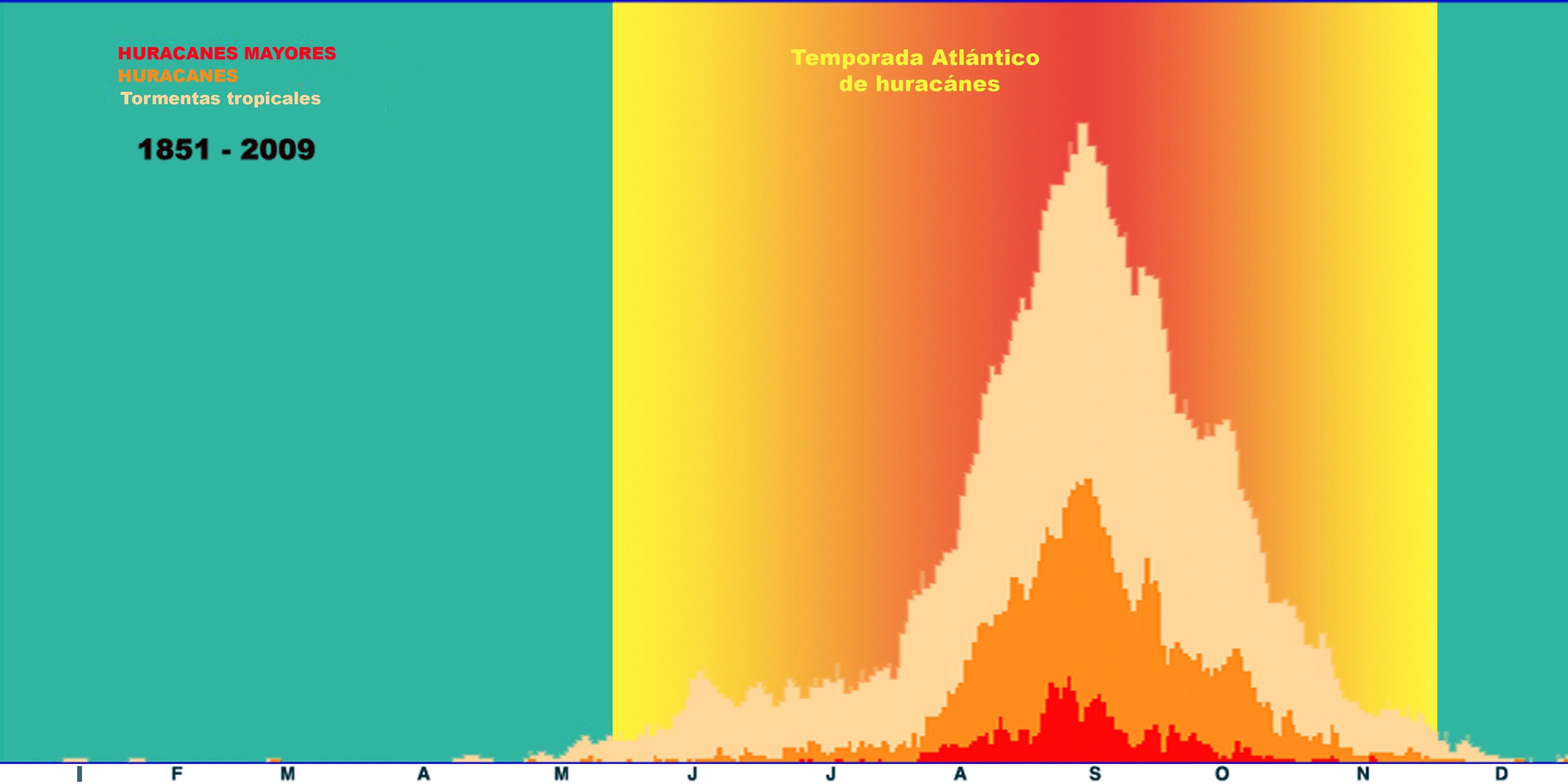 Temporada de huracanes en el Atlántico. Período 1851-2009.