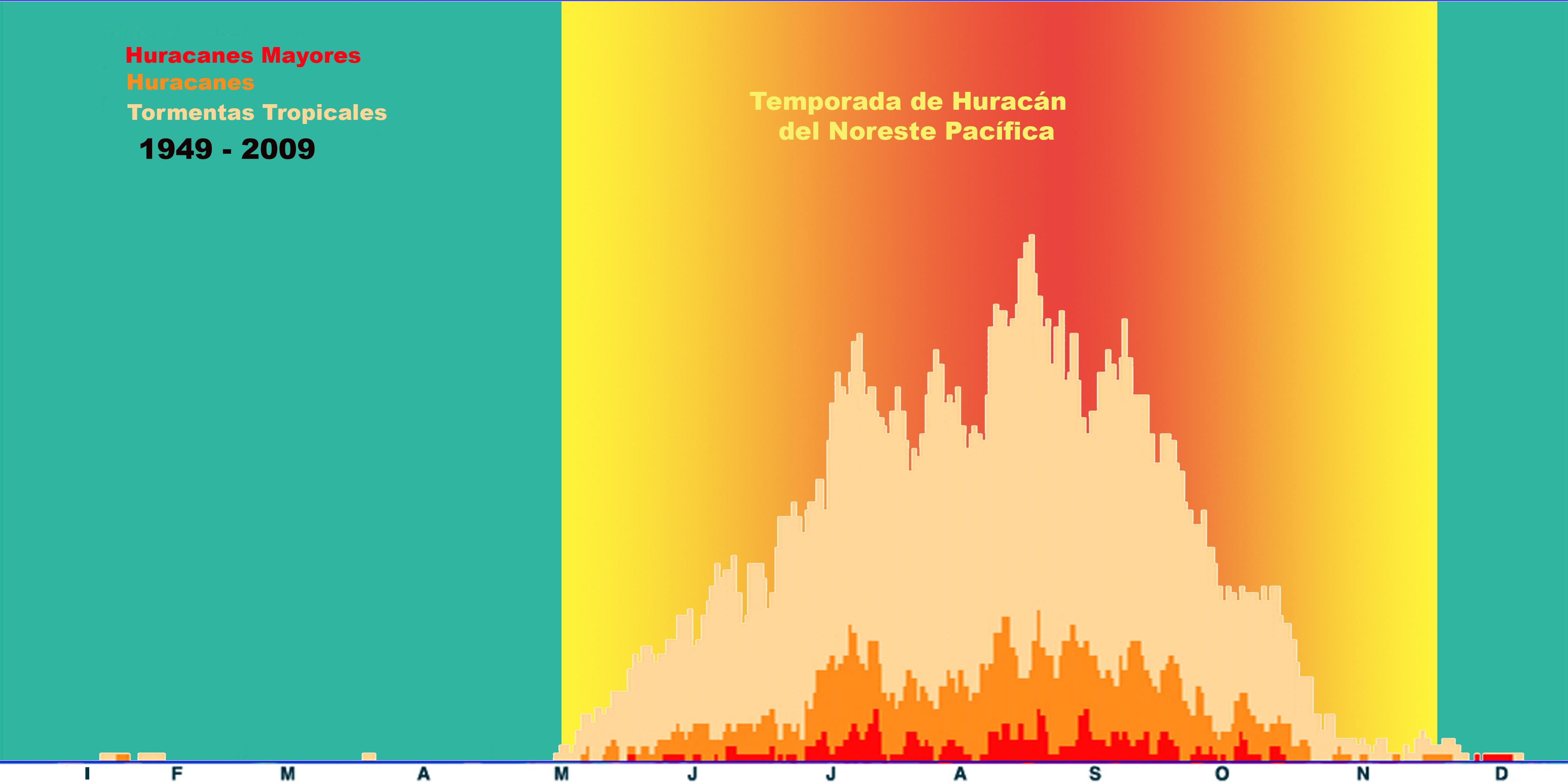 Temporada de huracanes del Noreste Pacífica. Período 1949-2009.