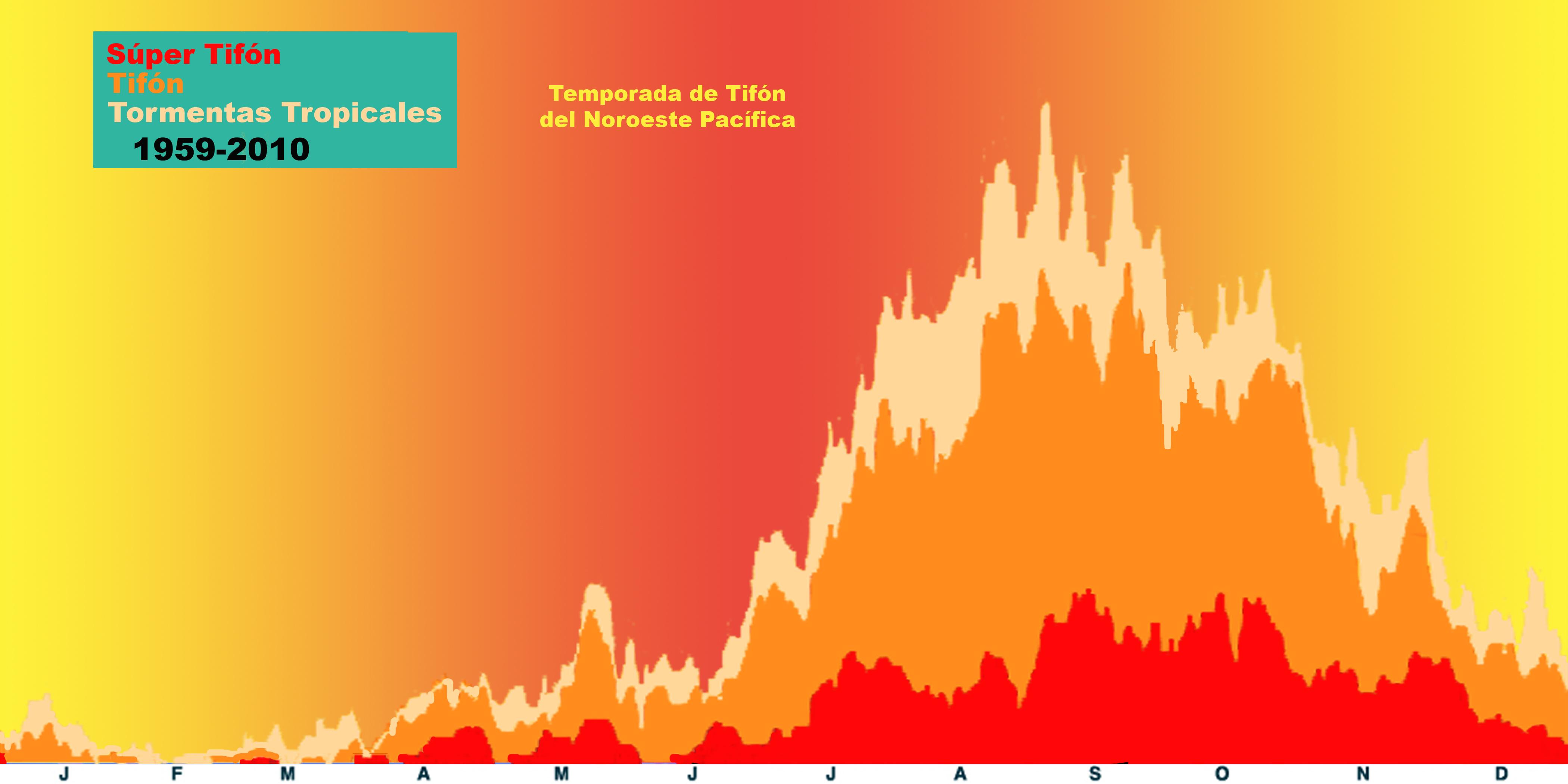 Temporada de tifón Noreste Pacífica. Periodo 1959-2010.