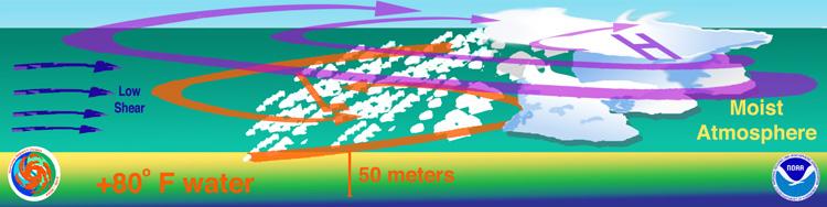 TCFAQ A15) How do tropical cyclones form ?