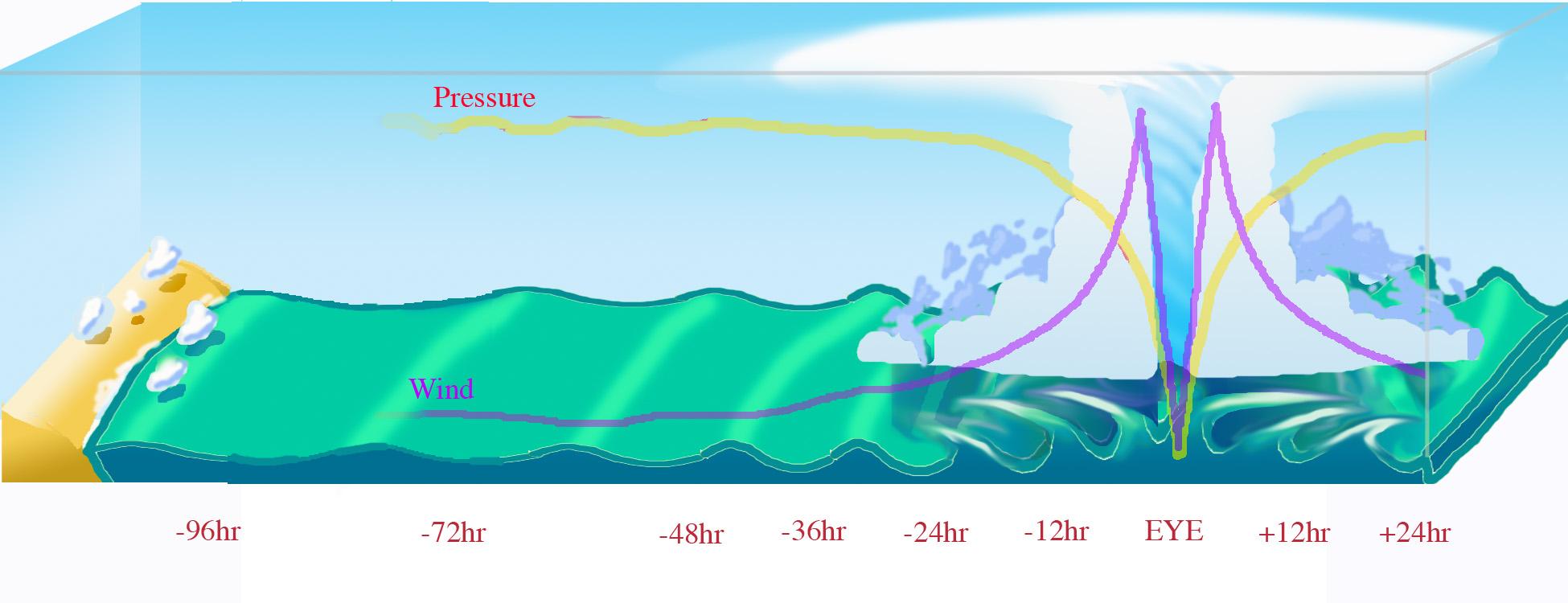 Hurrikan Ablauf Schema (NOAA)