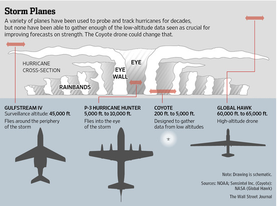 The multiple aircraft platforms NOAA uses to probe and track hurricanes. Credit: Wall Street Journal
