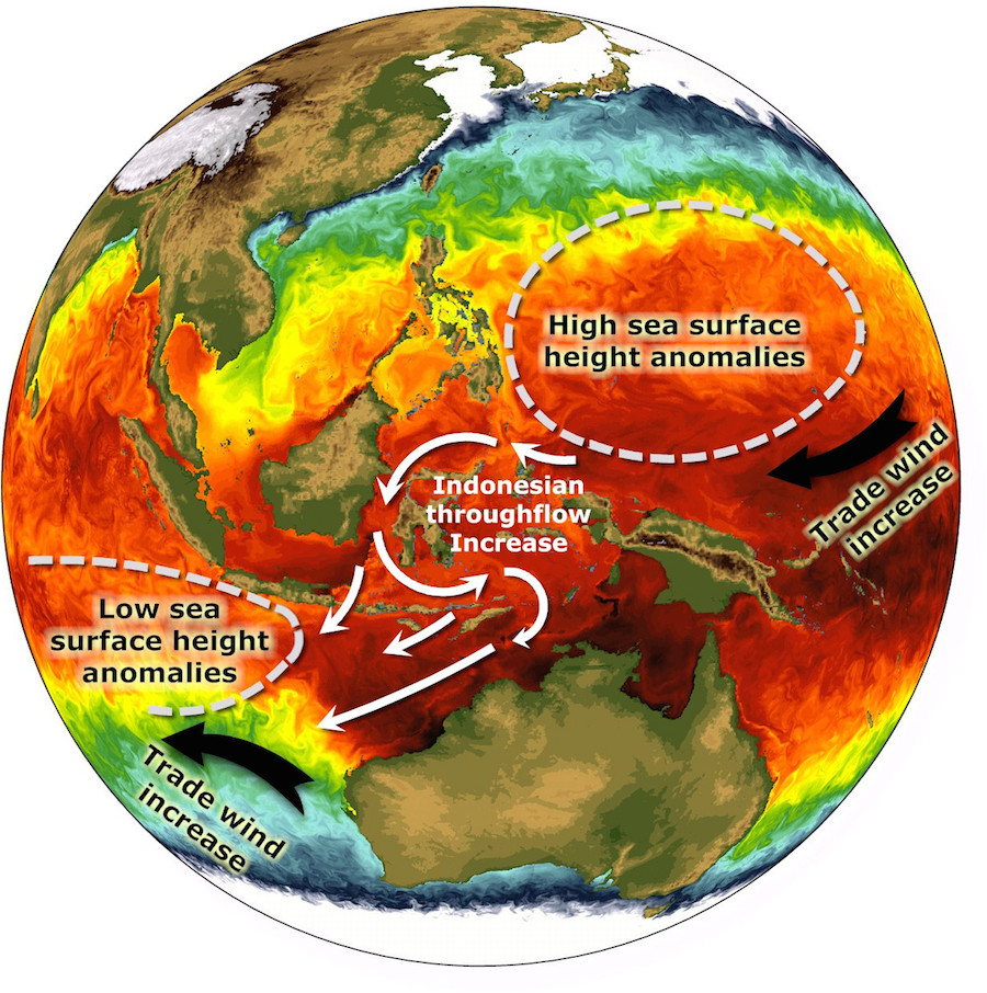 Illustration of increased trade winds in the Pacific and Indian Oceans during the recent warming hiatus, which increased the inter-ocean pressure gradient and thus enhanced Indonesian throughflow. This resulted in an abrupt increase of Indian Ocean heat content.