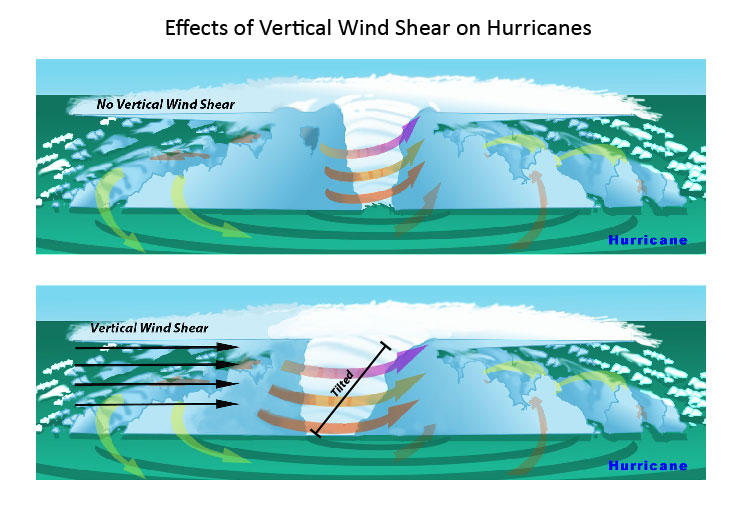 Figure 1. In the presence of vertical wind shear, a storm's core structure will be tilted in relationship to the wind shear. This tilting will disrupt the flow of heat and moisture which inhibits the storm from developing and becoming stronger.