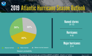 NOAA graphic showing the probability of a normal hurricane season and the potential number of named storms.