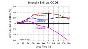 Graph showing intensity skill improvements over time for the HWRF Model. Image Credit: NOAA AOML.