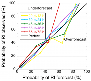 Fig. 2. Reliability diagrams depicting the forecasted versus observed probability of RI of the 2016-2019 operational SHIPS-RII forecasts for the 20-kt/12-h (yellow line), 30-kt/24-h (blue line) , 45-kt/36-h (green line), 55-kt/48-h (purple line) and 65-kt/72-h (red line) rapid intensification thresholds. Separate reliability diagrams are shown for the Atlantic (left panel) and central/Eastern North Pacific basin (right panel. The diagonal black line depicted on both panels indicates perfect reliability. Image Credit: NOAA AOML.