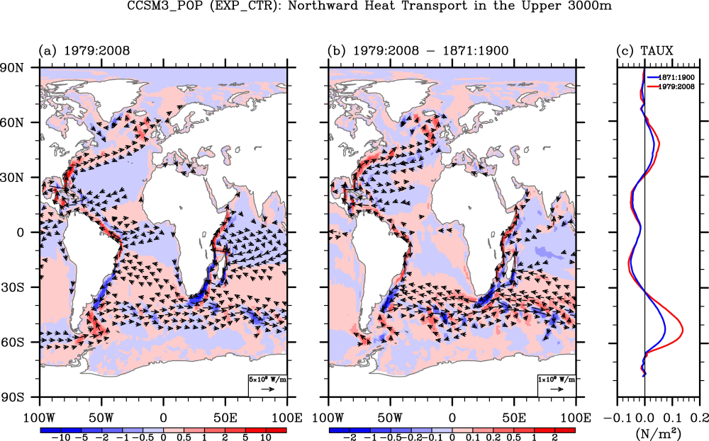 (a) Simulated pathways of the northward heat transport (contours) and heat transport vector (vectors) in the upper 3000 m for 1979-2008 obtained from the control experiment (EXP_CTR). The unit is 1x109 W/m. (b) Differences in the simulated northward heat transport (contours) and heat transport vector (vectors) between 1979-2008 and 1871-1900 periods, obtained from EXP_CTR. Red color indicates northward heat transport, while blue color indicates southward heat transport. (c) Globally averaged zonal wind stress for 1871-1900 and for 1979-2008 periods, obtained from the 20th Century Reanalysis. Image Credit: NOAA AOML.