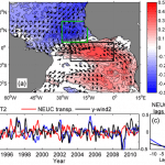 (a) Correlation between the NEUC transport and the SST and pseudo-wind stress in the Tropical Atlantic. The boxes are regions of high magnitude of correlation, where a SST index (SST2) and a meridional wind index (y-wind2) are taken (b). (c) Lagged correlation between the indices timeseries and the NEUC transport index. Image Credit: NOAA AOML.