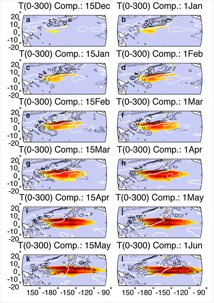 The evolution of the tropical Pacific ocean/atmosphere system concurrent with and following atmospheric variability in the SLPI region in the year preceding an El Nino event. Shading: Composite of normalized monthly-mean heat content anomalies in the upper 300m. Shading interval is from 0.4 (yellow) to 1.0 (maroon) in increments of 0.1. Black contours: Composite of normalized monthly mean near-surface temperature anomalies at 5 m depth. Contour interval is 0.1; minimum contour is ±0.4. White contours: Composite of normalized monthly mean zonal wind stress anomalies. Positive (negative) values have solid (dashed) contours. See Anderson et al. (2013) for more details. Image Credit: NOAA AOML.