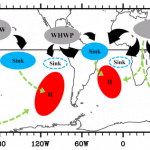 Sketch of the physical processes linking the major summer monsoons in the NH and the southern subtropical anticyclones. The three regions of rising motion, the three regions of sinking motion and the regions of southern subtropical anticyclones affected are filled with gray, sky blue and red colors, respectively. The sinking regions in the southeastern tropical Pacific and the southeastern tropical Atlantic are indicated by sky blue borderlines. Thick black arrows represent divergent winds in the upper level, while light green arrows represent the paths of the stationary barotropic Rossby waves forced by diabatic cooling over the three regions of sinking motion and by diabatic heating in the Indian summer monsoon region. Image Credit: NOAA AOML.