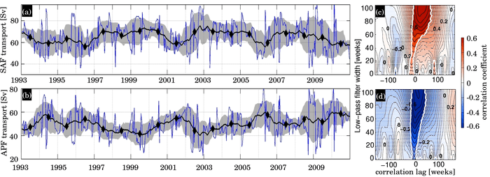 Transport time-series for the (a) Subantarctic Front (SAF) and (b) Antarctica Polar Front (APF), showing the one-year running mean (black line) and standard deviation (gray shaded area), and the annual means (black diamonds). Correlation coefficients between the averaged wind stress between 35°S-45°S and: (c) the SAF transport; (d) the APF transport. (c) and (d) show the correlation coefficient as a function of the lag in weeks between the two time series (x-axis) and of the low-pass filter width applied (y-axis). Non-significant correlations (p>0.05) are illustrated by the white dashing. Image Credit: NOAA AOML.