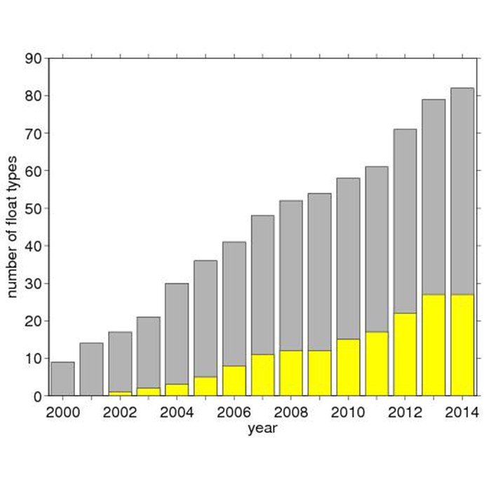 Development of the number of float types that can be processed at the US Argo Data Assembly Center at AOML as a function of year. Grey indicates all float types. Yellow indicates floats that also have oxygen sensors. Image Credit: NOAA AOML.