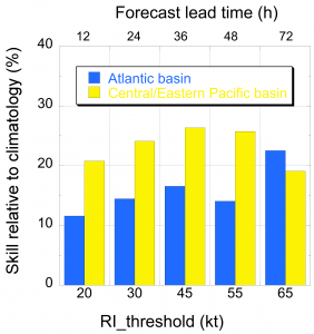Fig. 1. The skill of the 2016-2019 operational SHIPS-RII forecasts for the 4-year (2016-2019) period relative to that of climatology for the 20-kt/12-h, 30-kt/24-h, 45-kt/36-h, 55-kt/48-h and 65-kt/72-h rapid intensification thresholds for the Atlantic (blue bar) and Central and eastern North Pacific (yellow bar) basins.