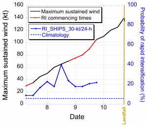 Fig. 3. SHIPS-RII operational probability forecasts for the 30-kt/24-h RI threshold (solid blue curve) for Hurricane Michael (2018). The best track intensity is indicated by the black curve and each 24-h time period during which RI was observed is depicted in red. The climatological probability of RI (dashed blue line) and time of landfall (vertical brown line) are also presented.