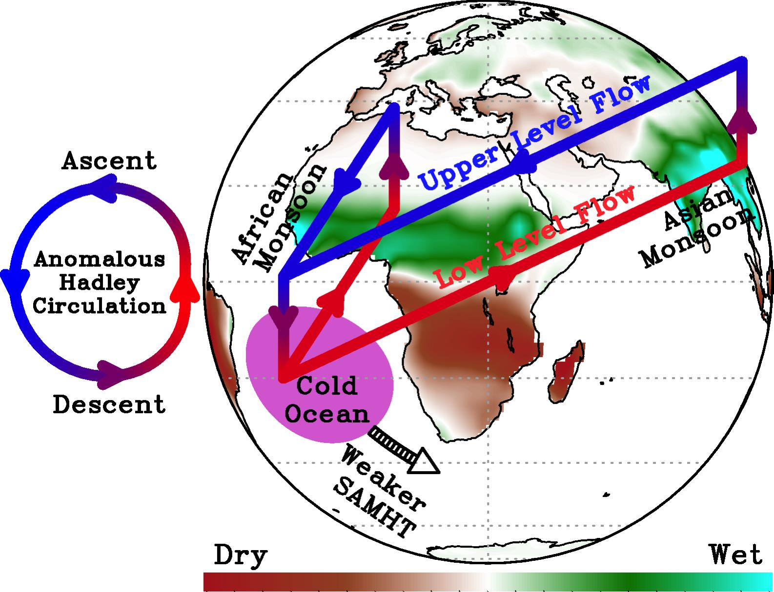 Decadal Modulations of Global Monsoons and Extreme Weather Events by SAMOC. Image Credit: NOAA AOML.